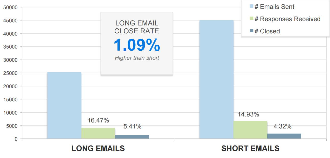 long_emails_vs_short_emails