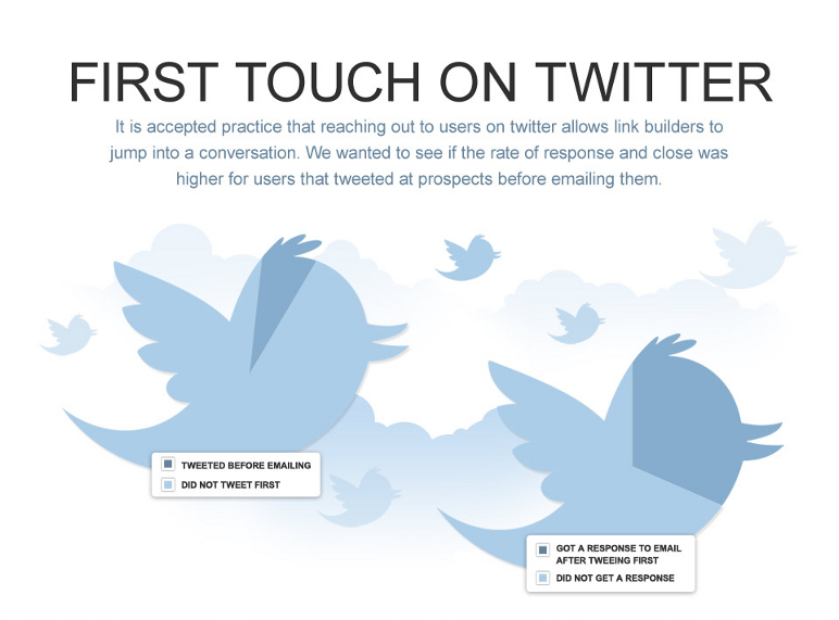 twitter_outreach_for_emails_