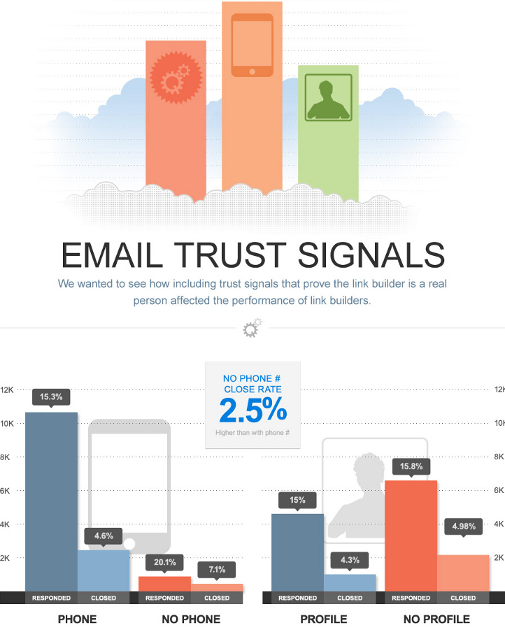 email_trust_signals_for_outreach