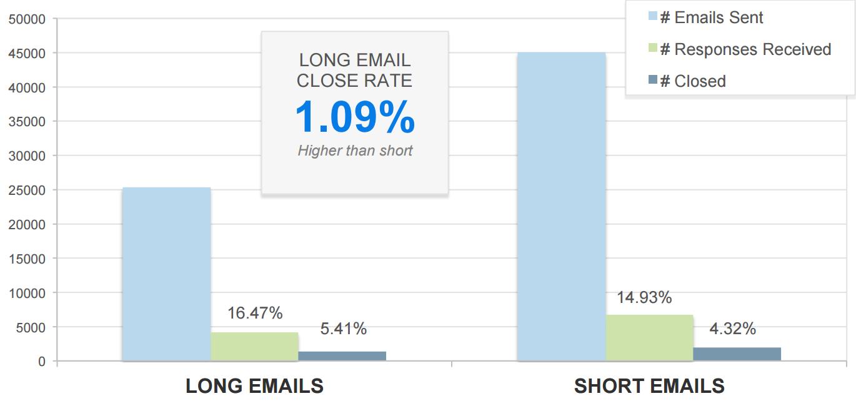 long_emails_vs_short_emails