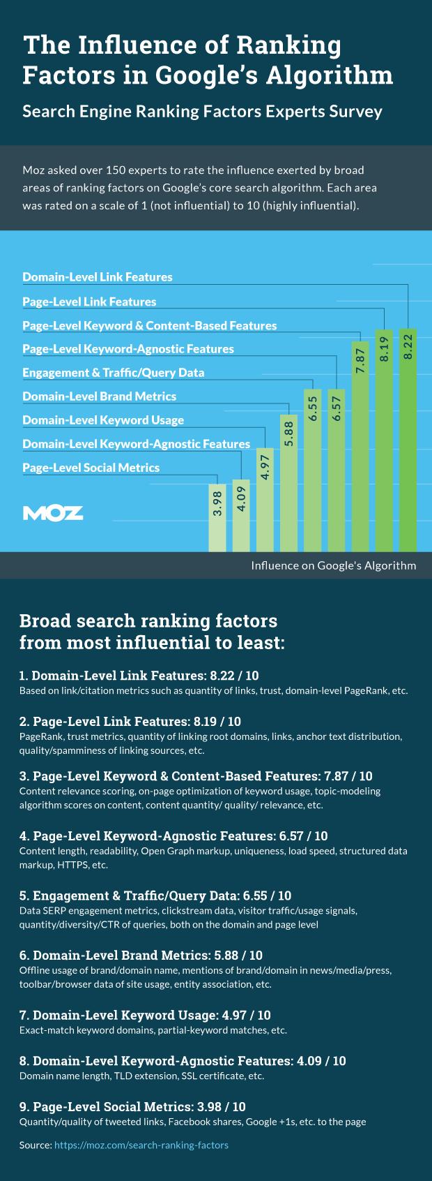 2015 google ranking factors survey