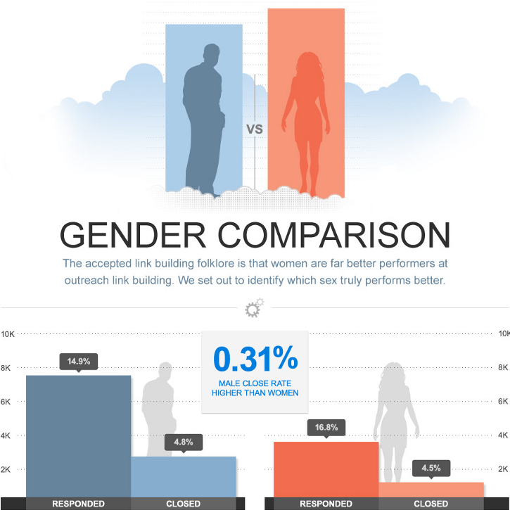 which_gender_performs_best_at_email_outreach